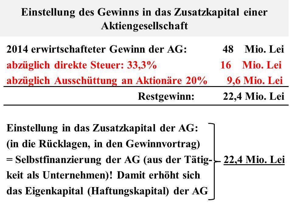 Einstellung des Gewinns in das Zusatzkapital einer Aktiengesellschaft 2014 erwirtschafteter Gewinn der AG: 48 Mio. Lei abzüglich direkte Steuer: 33,3%