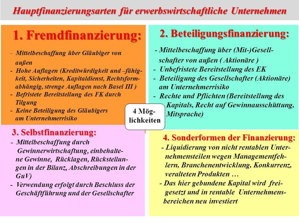 Hauptfinanzierungsarten für erwerbswirtschaftliche Unternehmen 1. Fremdfinanzierung: - Mittelbeschaffung über Gläubiger von außen - Hohe Auflagen (Kre