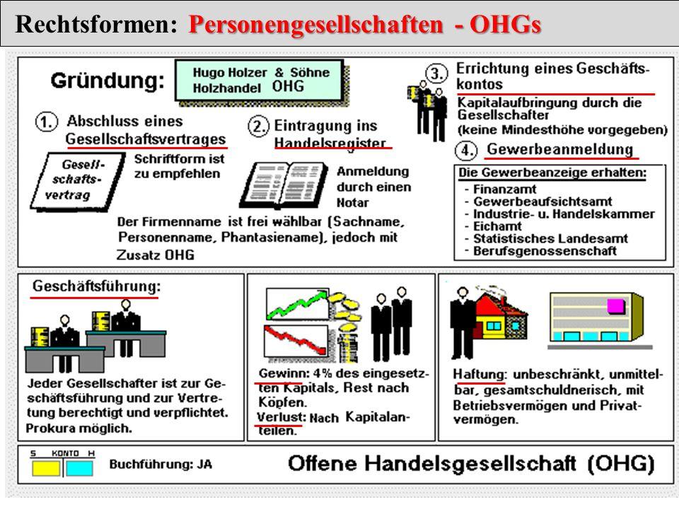 Personengesellschaften - OHGs Rechtsformen: Personengesellschaften - OHGs