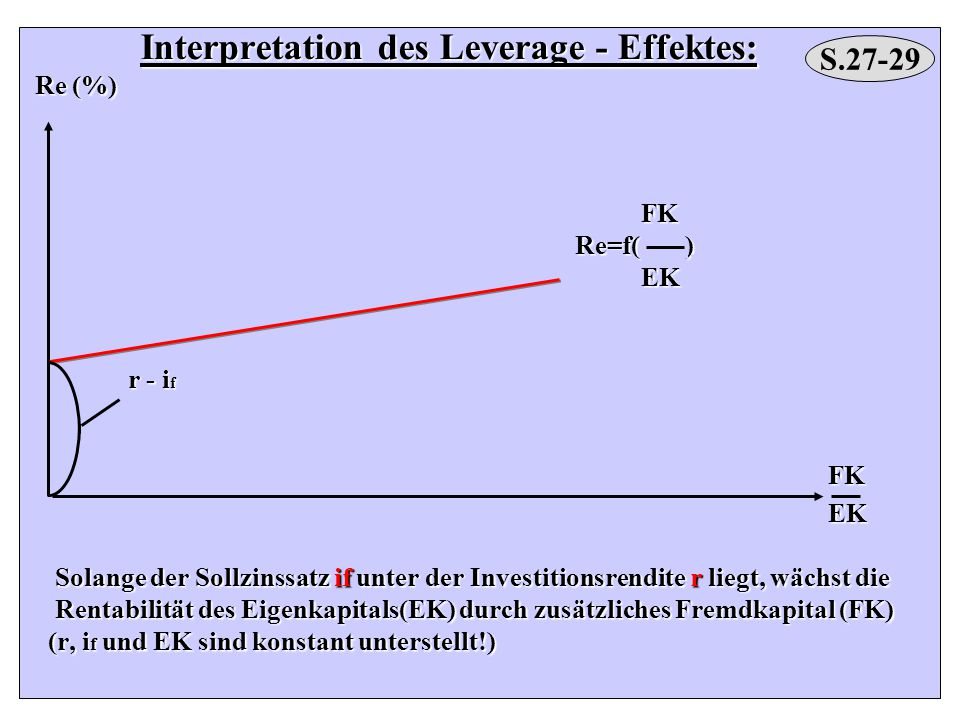 Interpretation des Leverage - Effektes: Re (%) Re (%) FK FK Re=f( ) Re=f( ) EK EK r - i f r - i f FK FK EK EK Solange der Sollzinssatz if unter der In