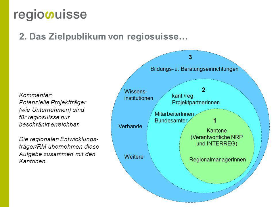2. Das Zielpublikum von regiosuisse… Kommentar: Potenzielle Projektträger (wie Unternehmen) sind für regiosuisse nur beschränkt erreichbar. Die region