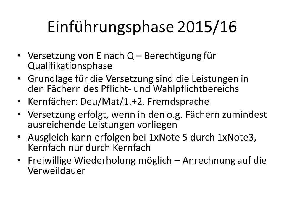 Einführungsphase 2015/16 Versetzung von E nach Q – Berechtigung für Qualifikationsphase Grundlage für die Versetzung sind die Leistungen in den Fächern des Pflicht- und Wahlpflichtbereichs Kernfächer: Deu/Mat/1.+2.