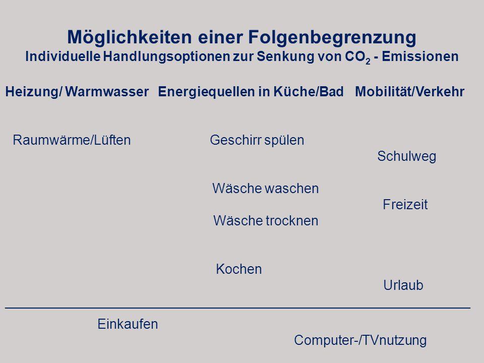 Möglichkeiten einer Folgenbegrenzung Individuelle Handlungsoptionen zur Senkung von CO 2 - Emissionen Heizung/ Warmwasser Energiequellen in Küche/Bad Mobilität/Verkehr Raumwärme/Lüften Geschirr spülen Schulweg Wäsche waschen Freizeit Wäsche trocknen Kochen Urlaub ______________________________________________________________ Einkaufen Computer-/TVnutzung