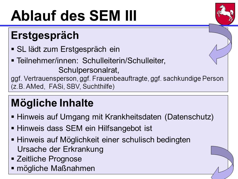Ablauf des SEM III Erstgespräch  SL lädt zum Erstgespräch ein  Teilnehmer/innen:Schulleiterin/Schulleiter, Schulpersonalrat, ggf.