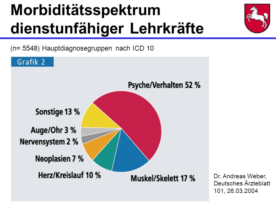 Morbiditätsspektrum dienstunfähiger Lehrkräfte (n= 5548) Hauptdiagnosegruppen nach ICD 10 Dr.