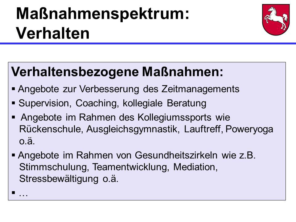 Maßnahmenspektrum: Verhalten Verhaltensbezogene Maßnahmen:  Angebote zur Verbesserung des Zeitmanagements  Supervision, Coaching, kollegiale Beratung  Angebote im Rahmen des Kollegiumssports wie Rückenschule, Ausgleichsgymnastik, Lauftreff, Poweryoga o.ä.