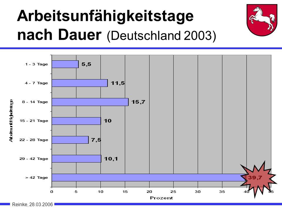 Arbeitsunfähigkeitstage nach Dauer (Deutschland 2003) Reinke, 28.03.2006