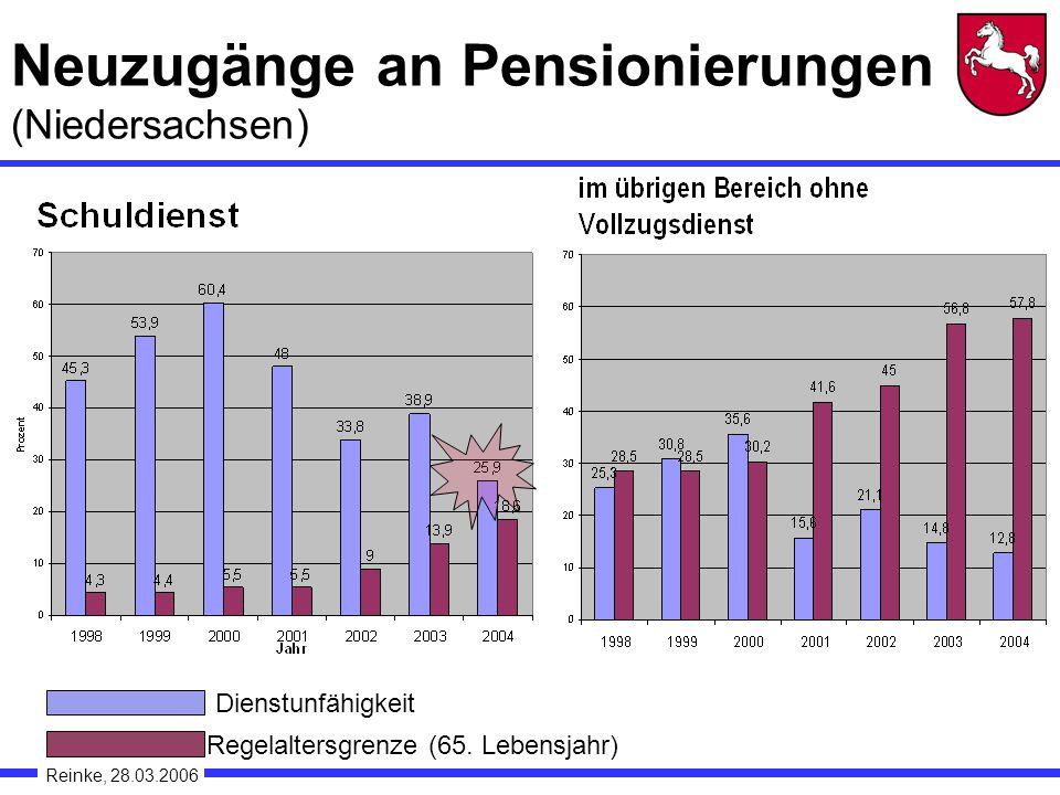 Neuzugänge an Pensionierungen (Niedersachsen) Reinke, 28.03.2006 Regelaltersgrenze (65.
