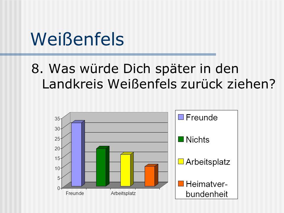 Weißenfels 8. Was würde Dich später in den Landkreis Weißenfels zurück ziehen? 0 5 10 15 20 25 30 35 FreundeArbeitsplatz Freunde Nichts Arbeitsplatz H
