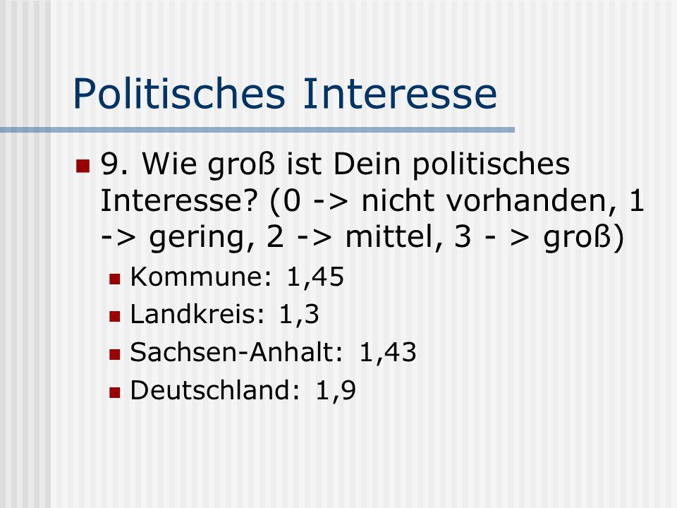 Politisches Interesse 9. Wie groß ist Dein politisches Interesse? (0 -> nicht vorhanden, 1 -> gering, 2 -> mittel, 3 - > groß) Kommune: 1,45 Landkreis