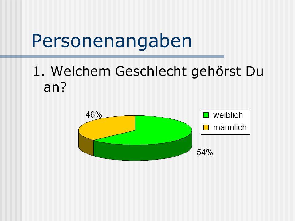 Personenangaben 1. Welchem Geschlecht gehörst Du an? 46% 54% weiblich männlich