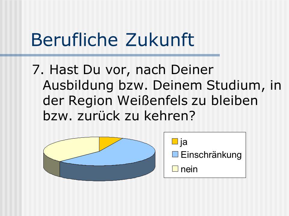 Berufliche Zukunft 7. Hast Du vor, nach Deiner Ausbildung bzw. Deinem Studium, in der Region Weißenfels zu bleiben bzw. zurück zu kehren? ja Einschrän