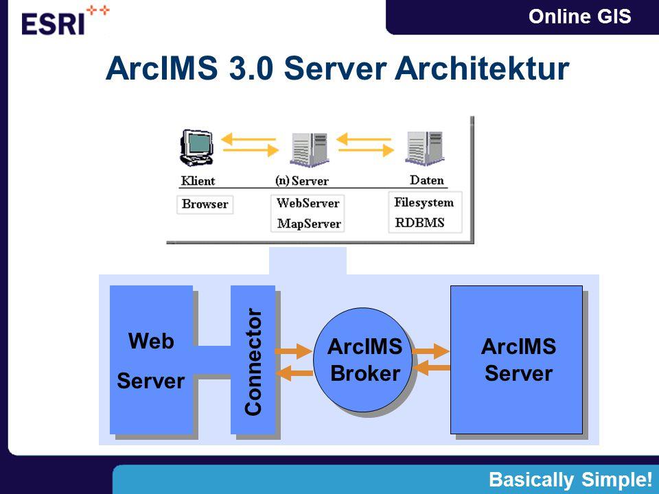 Online GISArcIMSManager Administrator Designer Author ArcIMSContainerMonitor Extract Geocode Query Feature Image Broker Connector Web Server Internet/Intranet ArcIMS 3.0 Architektur