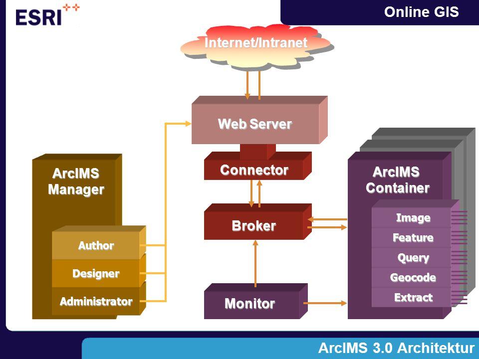Online GIS Kommunikation Client - Server C.A. HTML Bilddaten + HTML Kommunikation B.