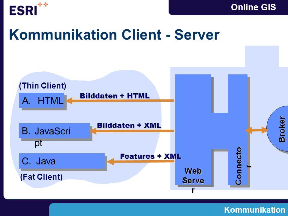 Online GIS Kommunikation Client - Server C. A. HTML Bilddaten + HTML Kommunikation B.
