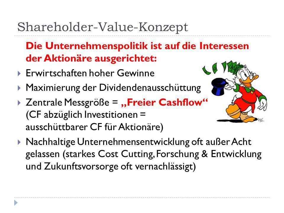 Shareholder-Value-Konzept Die Unternehmenspolitik ist auf die Interessen der Aktionäre ausgerichtet:  Erwirtschaften hoher Gewinne  Maximierung der