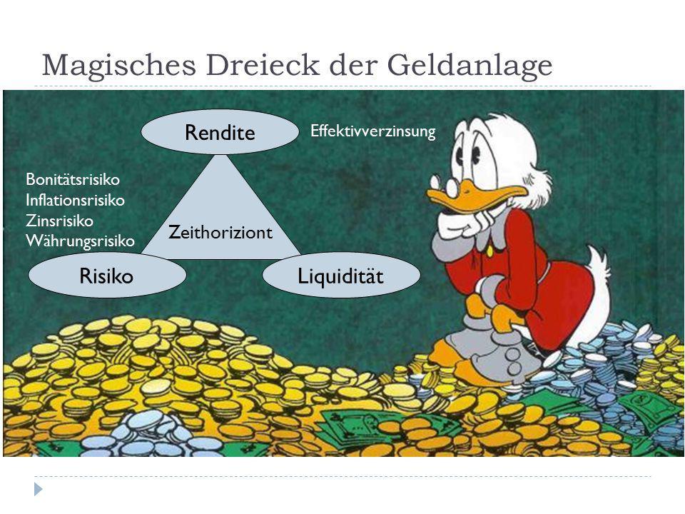 Magisches Dreieck der Geldanlage Zeithoriziont Rendite LiquiditätRisiko Effektivverzinsung Bonitätsrisiko Inflationsrisiko Zinsrisiko Währungsrisiko