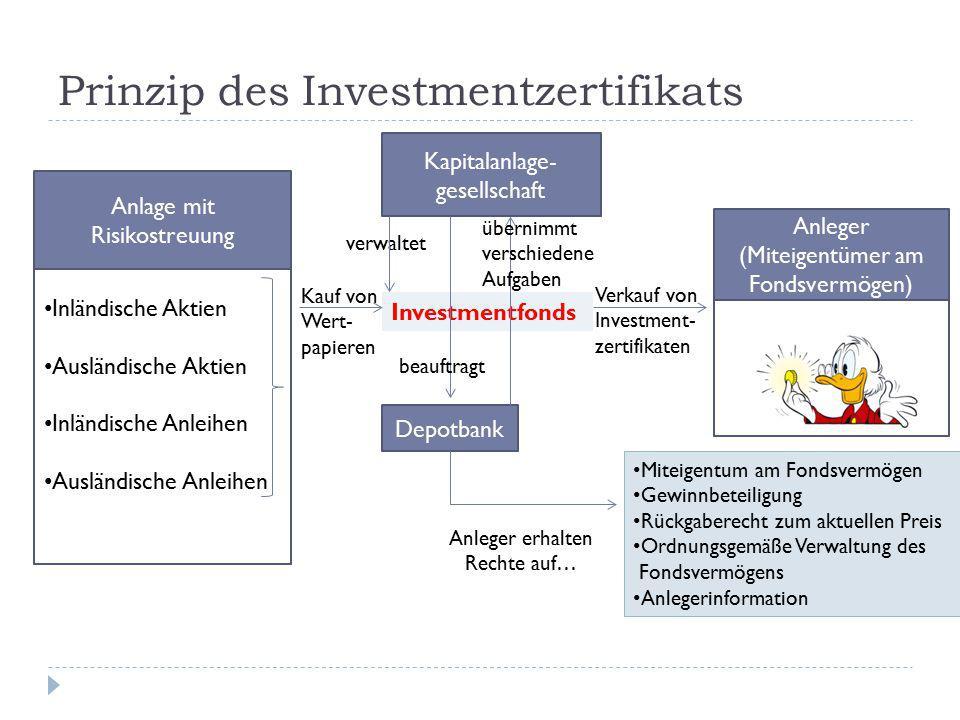 Verkauf von Investment- zertifikaten Prinzip des Investmentzertifikats Kapitalanlage- gesellschaft Anleger (Miteigentümer am Fondsvermögen) Investment