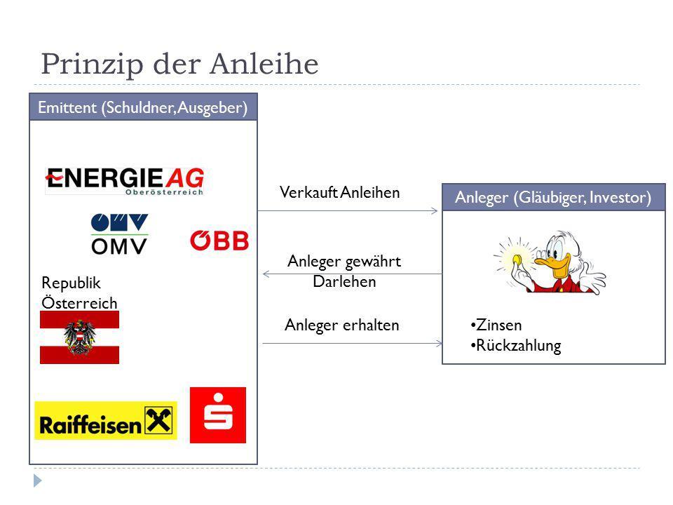 Prinzip der Anleihe Emittent (Schuldner, Ausgeber) Anleger (Gläubiger, Investor) Republik Österreich Verkauft Anleihen Anleger gewährt Darlehen Anlege