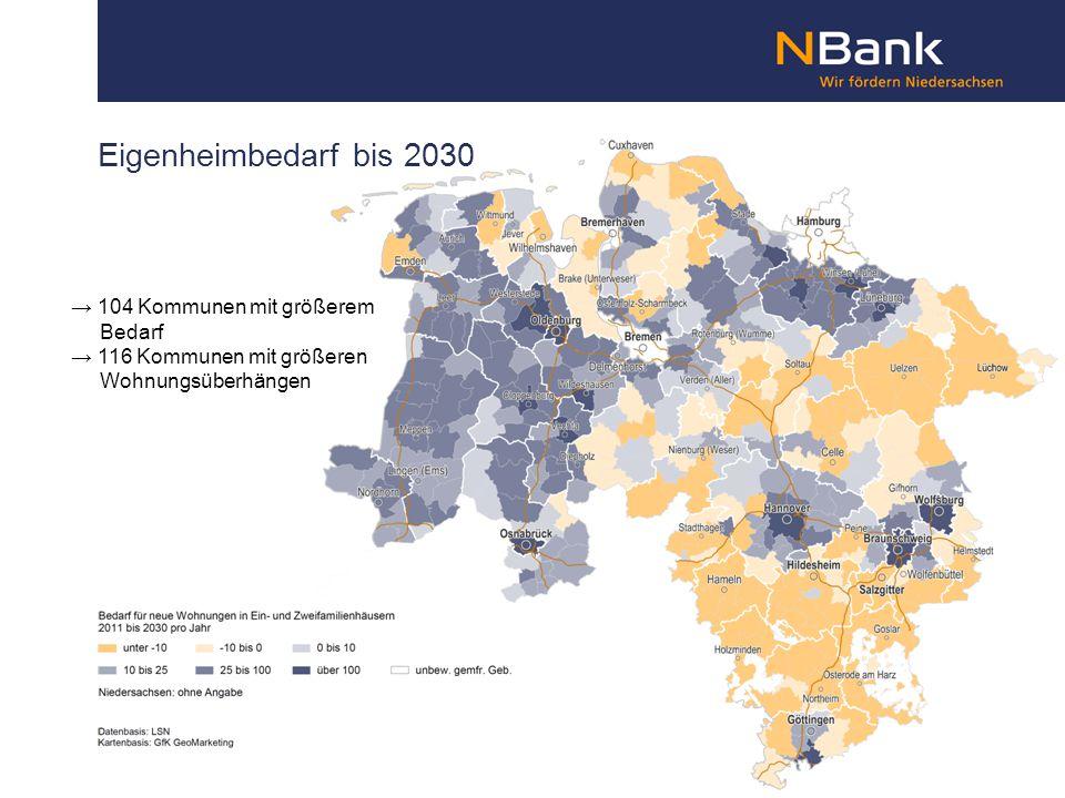 Eigenheimbedarf bis 2030 → 104 Kommunen mit größerem Bedarf → 116 Kommunen mit größeren Wohnungsüberhängen