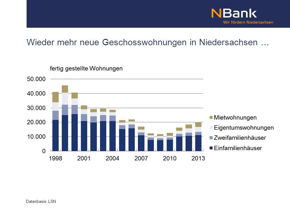 Wieder mehr neue Geschosswohnungen in Niedersachsen … Datenbasis: LSN
