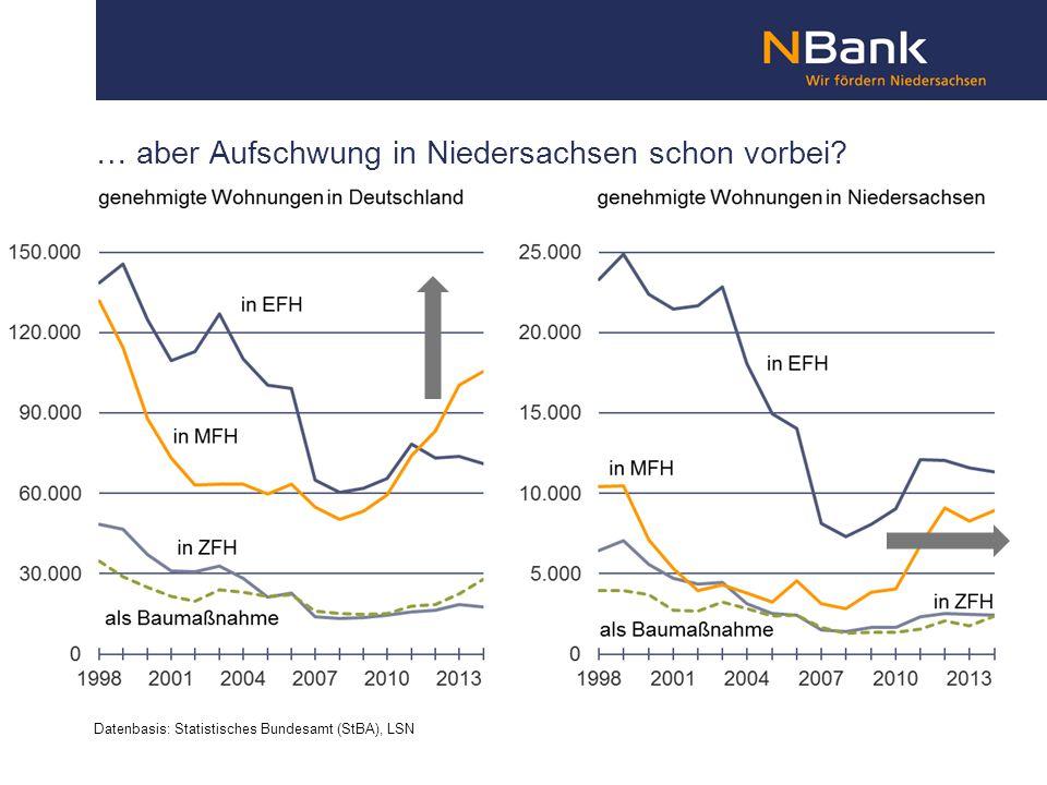 … aber Aufschwung in Niedersachsen schon vorbei? Datenbasis: Statistisches Bundesamt (StBA), LSN
