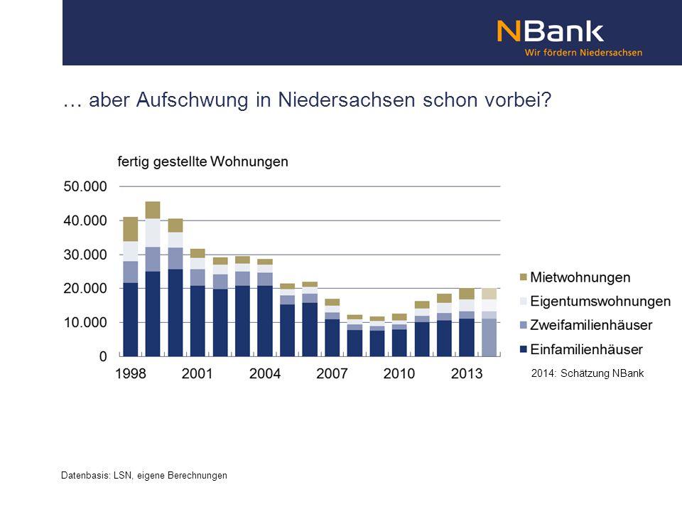 … aber Aufschwung in Niedersachsen schon vorbei.