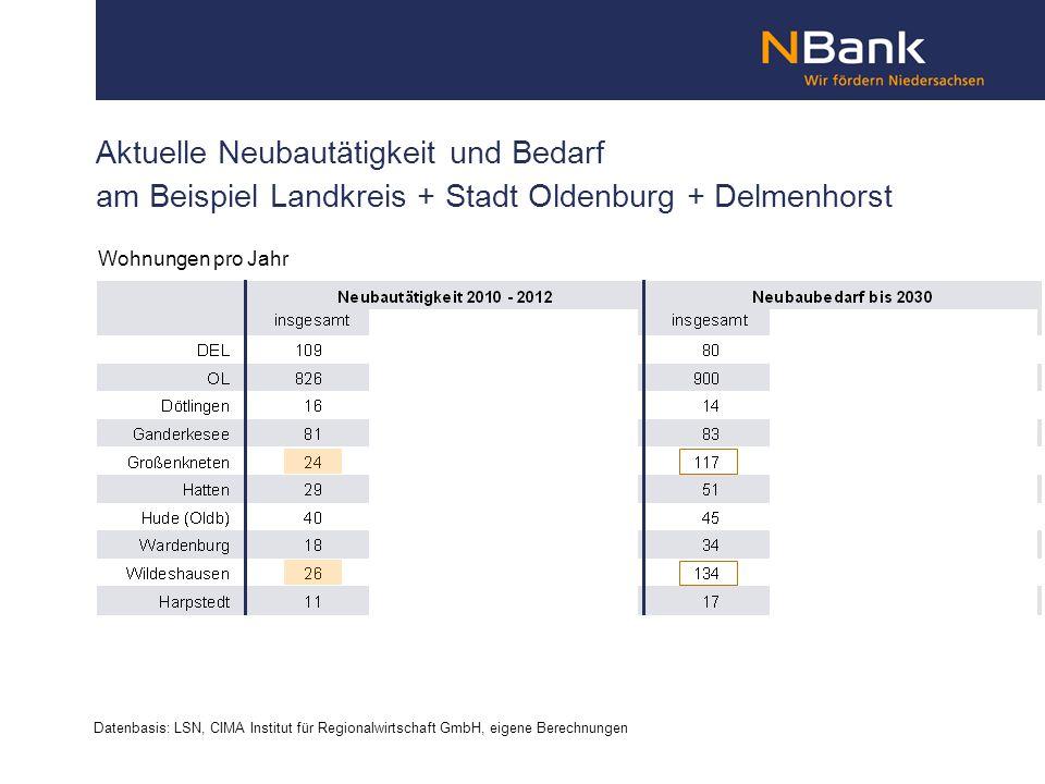Aktuelle Neubautätigkeit und Bedarf am Beispiel Landkreis + Stadt Oldenburg + Delmenhorst Datenbasis: LSN, CIMA Institut für Regionalwirtschaft GmbH, eigene Berechnungen Wohnungen pro Jahr