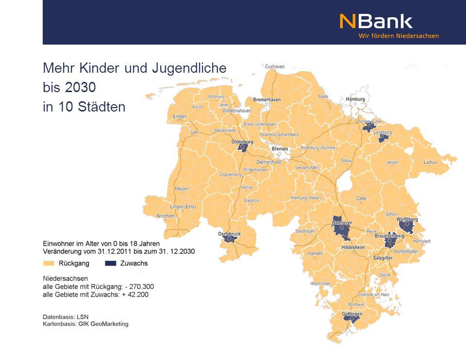 Mehr Kinder und Jugendliche bis 2030 in 10 Städten