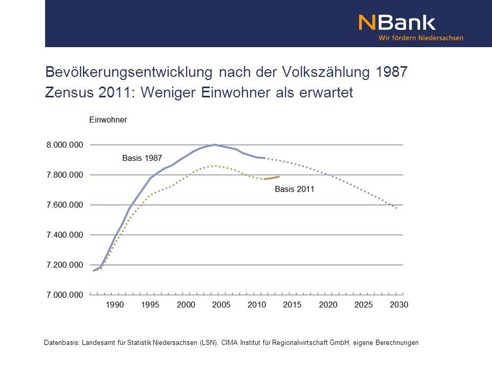 Bevölkerungsentwicklung nach der Volkszählung 1987 Zensus 2011: Weniger Einwohner als erwartet Datenbasis: Landesamt für Statistik Niedersachsen (LSN), CIMA Institut für Regionalwirtschaft GmbH, eigene Berechnungen