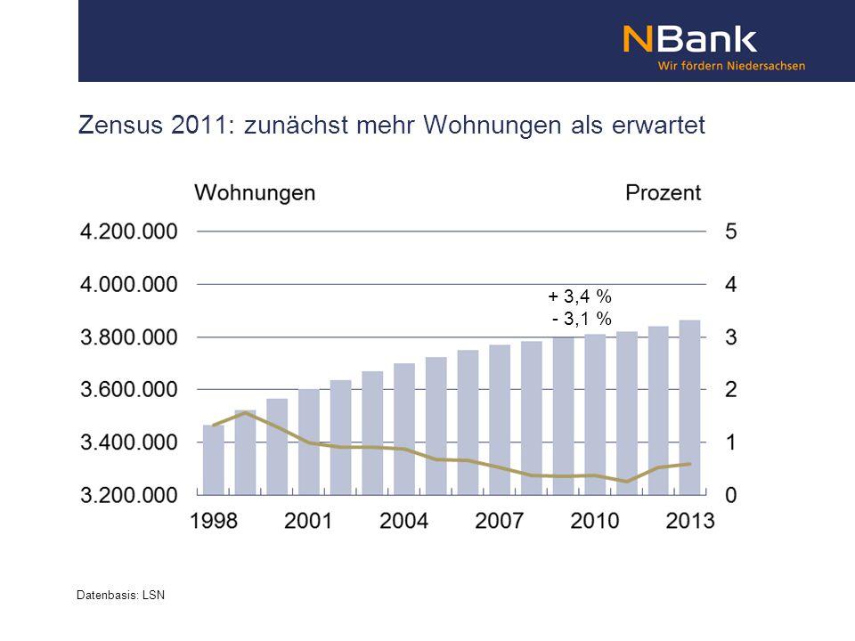 Zensus 2011: zunächst mehr Wohnungen als erwartet Datenbasis: LSN + 3,4 % - 3,1 %