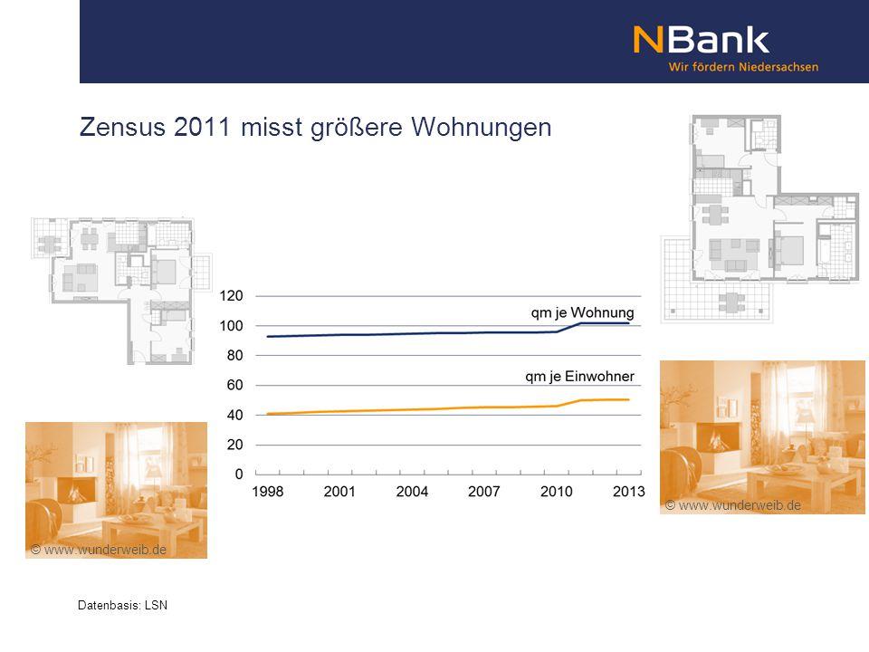 Zensus 2011 misst größere Wohnungen Datenbasis: LSN © www.wunderweib.de