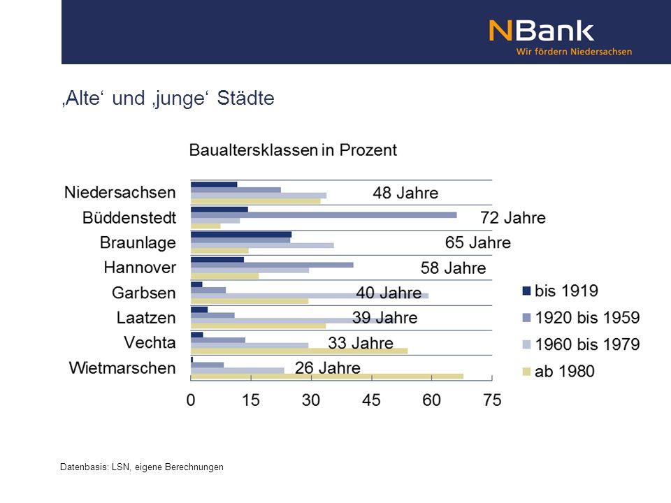 'Alte' und 'junge' Städte Datenbasis: LSN, eigene Berechnungen