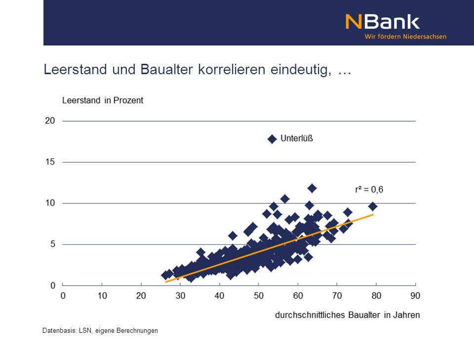 Leerstand und Baualter korrelieren eindeutig, … Datenbasis: LSN, eigene Berechnungen