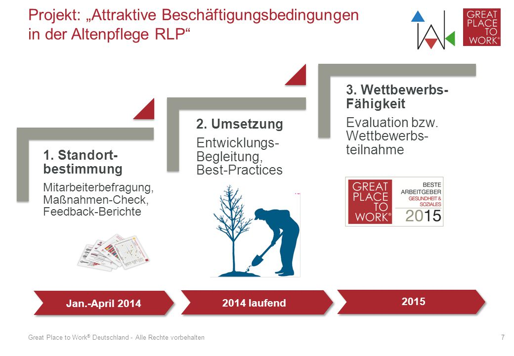 """Great Place to Work ® Deutschland - Projekt: """"Attraktive Beschäftigungsbedingungen in der Altenpflege RLP"""" 1. Standort- bestimmung  Mitarbeiterbefrag"""