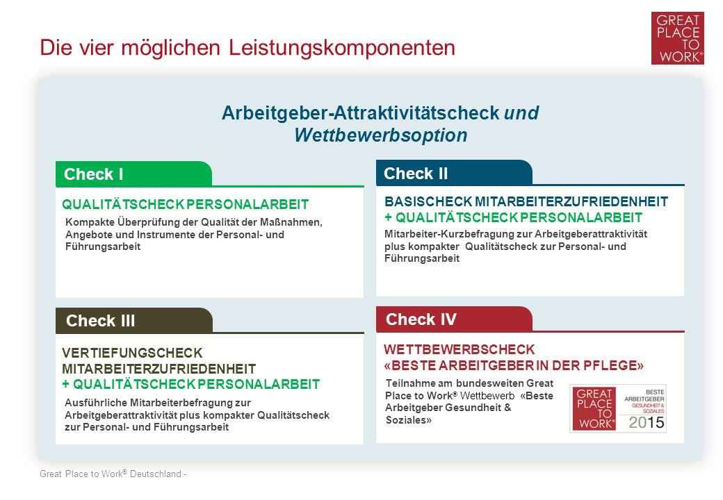 Great Place to Work ® Deutschland - Die vier möglichen Leistungskomponenten Check I Check II Check III Check IV Arbeitgeber-Attraktivitätscheck und Wettbewerbsoption QUALITÄTSCHECK PERSONALARBEIT BASISCHECK MITARBEITERZUFRIEDENHEIT + QUALITÄTSCHECK PERSONALARBEIT VERTIEFUNGSCHECK MITARBEITERZUFRIEDENHEIT + QUALITÄTSCHECK PERSONALARBEIT WETTBEWERBSCHECK «BESTE ARBEITGEBER IN DER PFLEGE» Kompakte Überprüfung der Qualität der Maßnahmen, Angebote und Instrumente der Personal- und Führungsarbeit Mitarbeiter-Kurzbefragung zur Arbeitgeberattraktivität plus kompakter Qualitätscheck zur Personal- und Führungsarbeit Ausführliche Mitarbeiterbefragung zur Arbeitgeberattraktivität plus kompakter Qualitätscheck zur Personal- und Führungsarbeit Teilnahme am bundesweiten Great Place to Work ® Wettbewerb «Beste Arbeitgeber Gesundheit & Soziales»
