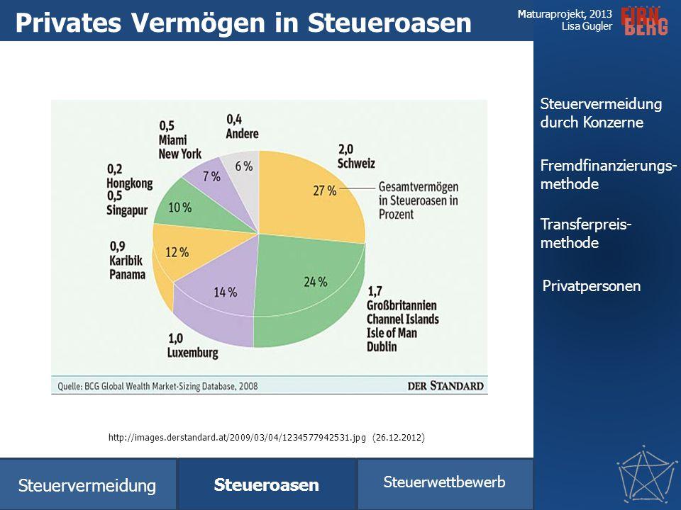 Charakteristika Steuervermeidung Auswirkungen Möglichkeiten zur Eindämmung Fazit Forschungsfrage Maturaprojekt, 2013 Lisa Gugler Steueroasen Steuerver
