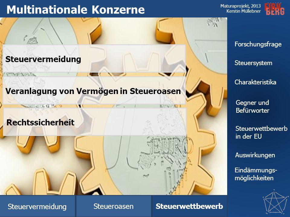 Maturaprojekt, 2013 Kerstin Müllebner Steuersystem Charakteristika Steuerwettbewerb in der EU Auswirkungen Eindämmungs- möglichkeiten Forschungsfrage
