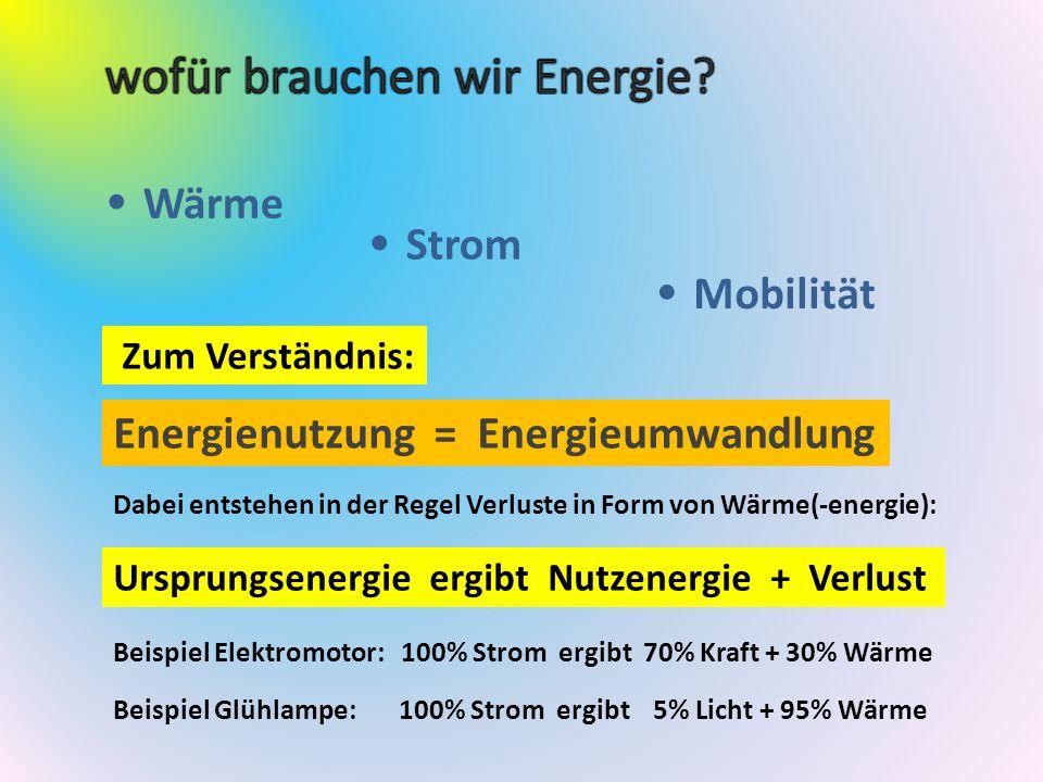 Wärme Strom Mobilität Energienutzung = Energieumwandlung Zum Verständnis: Dabei entstehen in der Regel Verluste in Form von Wärme(-energie): Ursprungsenergie ergibt Nutzenergie + Verlust Beispiel Elektromotor: 100% Strom ergibt 70% Kraft + 30% Wärme Beispiel Glühlampe: 100% Strom ergibt 5% Licht + 95% Wärme