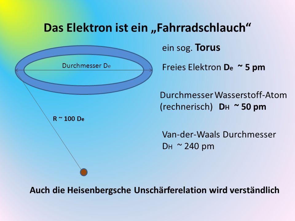 """Das Elektron ist ein """"Fahrradschlauch Freies Elektron D e ~ 5 pm Durchmesser Wasserstoff-Atom (rechnerisch) D H ~ 50 pm Van-der-Waals Durchmesser D H ~ 240 pm Auch die Heisenbergsche Unschärferelation wird verständlich R ~ 100 D e Durchmesser D e ein sog."""