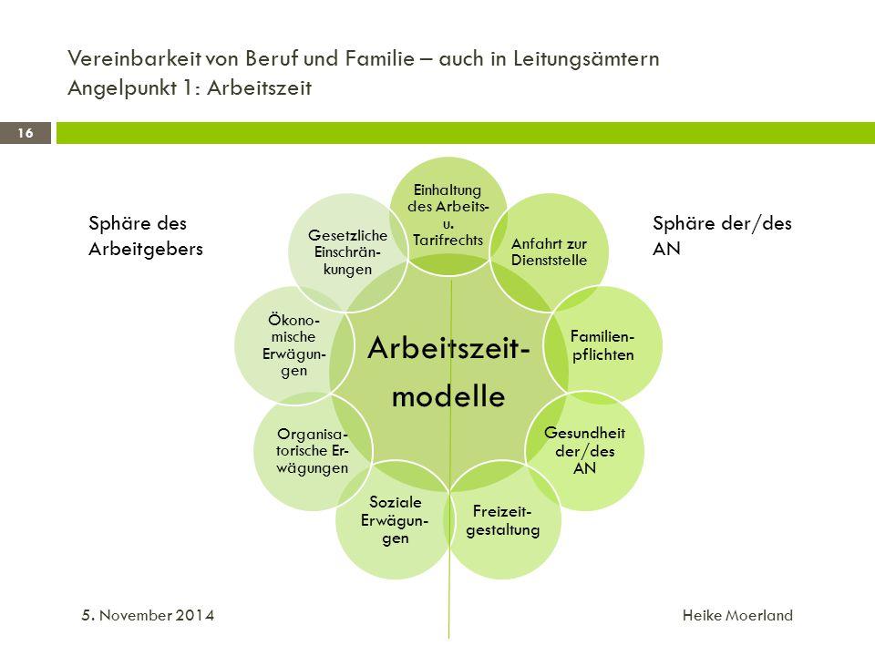 Vereinbarkeit von Beruf und Familie – auch in Leitungsämtern Angelpunkt 1: Arbeitszeit 5.