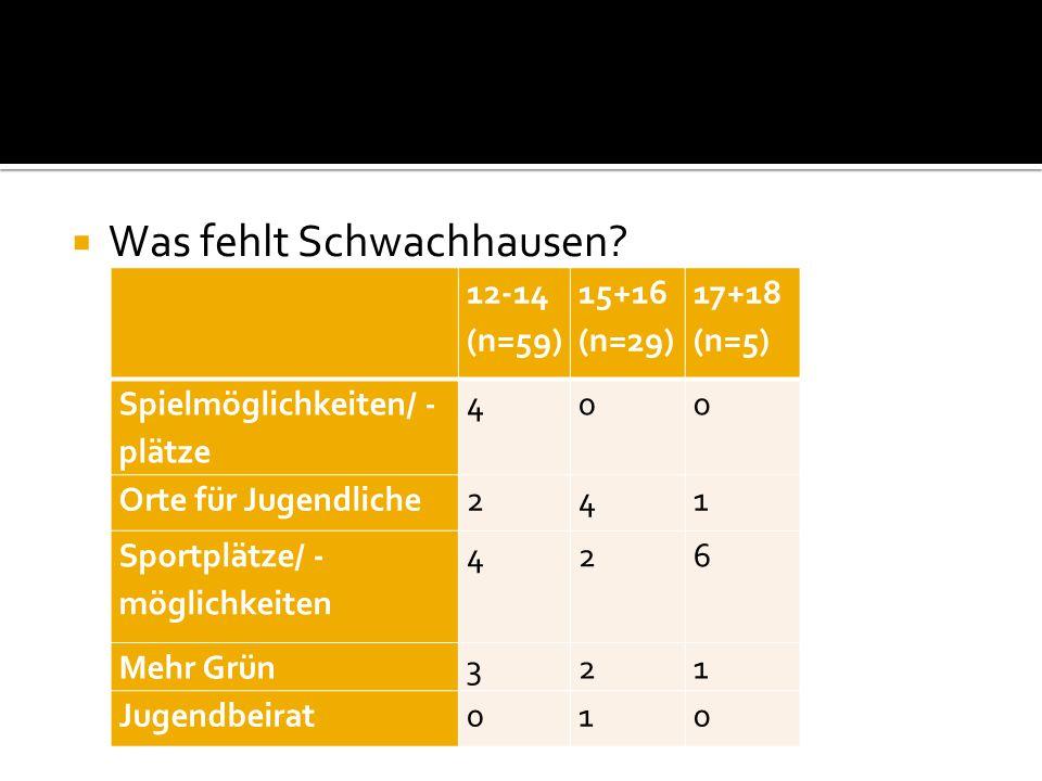 Was fehlt Schwachhausen.