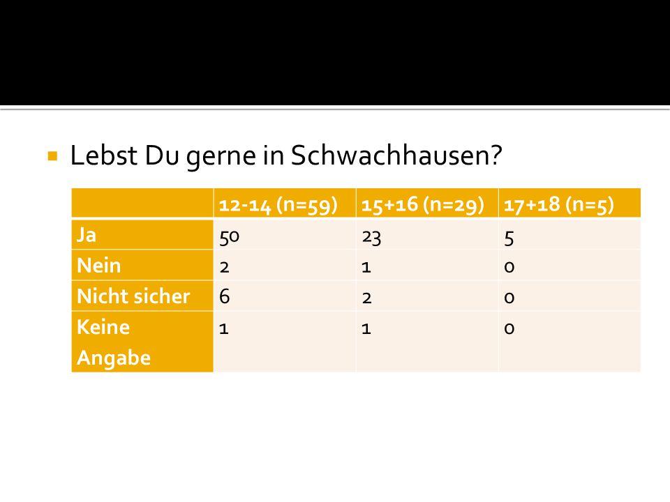  Lebst Du gerne in Schwachhausen.