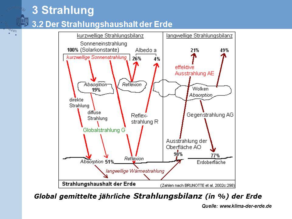 Global gemittelte jährliche Strahlungsbilanz (in %) der Erde Quelle: www.klima-der-erde.de 3 Strahlung 3.2 Der Strahlungshaushalt der Erde