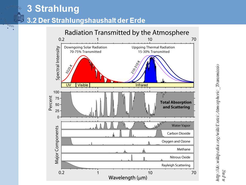 http://de.wikipedia.org/wiki/Datei:Atmospheric_Transmissio n.png 3 Strahlung 3.2 Der Strahlungshaushalt der Erde