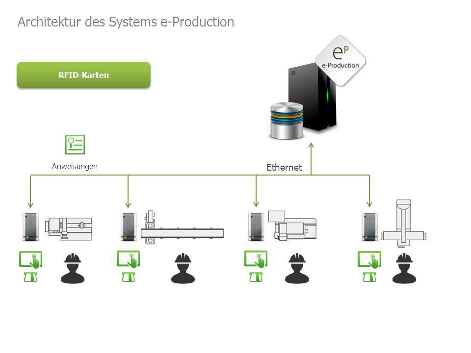 Anweisungen RFID-Karten Architektur des Systems e-Production Ethernet
