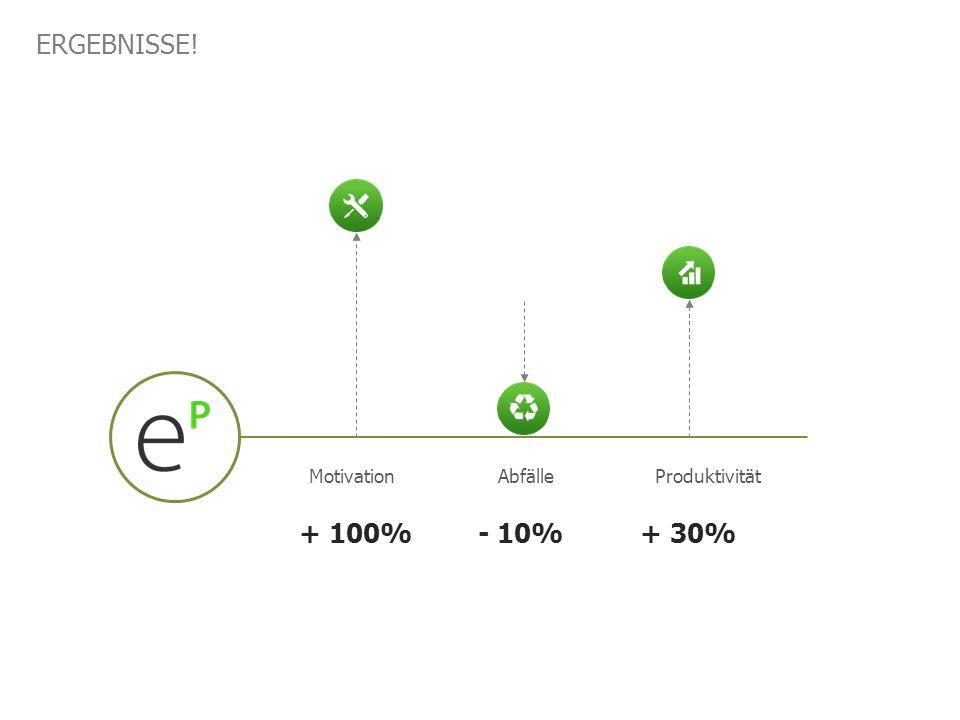 ERGEBNISSE! MotivationAbfälleProduktivität + 100%- 10%+ 30%