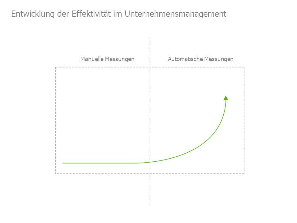 Entwicklung der Effektivität im Unternehmensmanagement Manuelle MessungenAutomatische Messungen