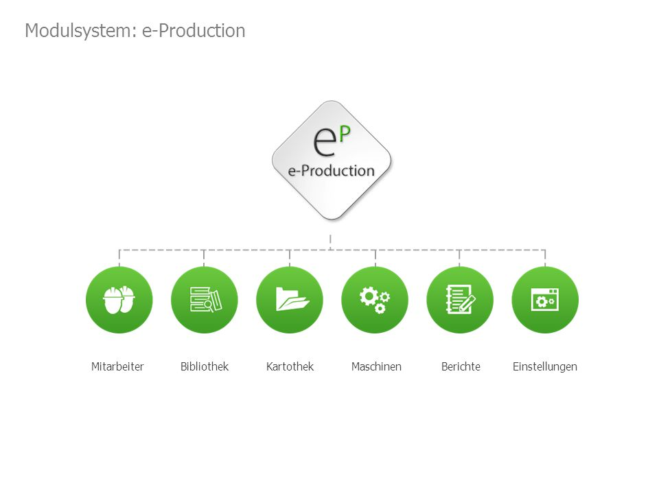 Modulsystem: e-Production MitarbeiterBibliothekKartothekMaschinenBerichteEinstellungen