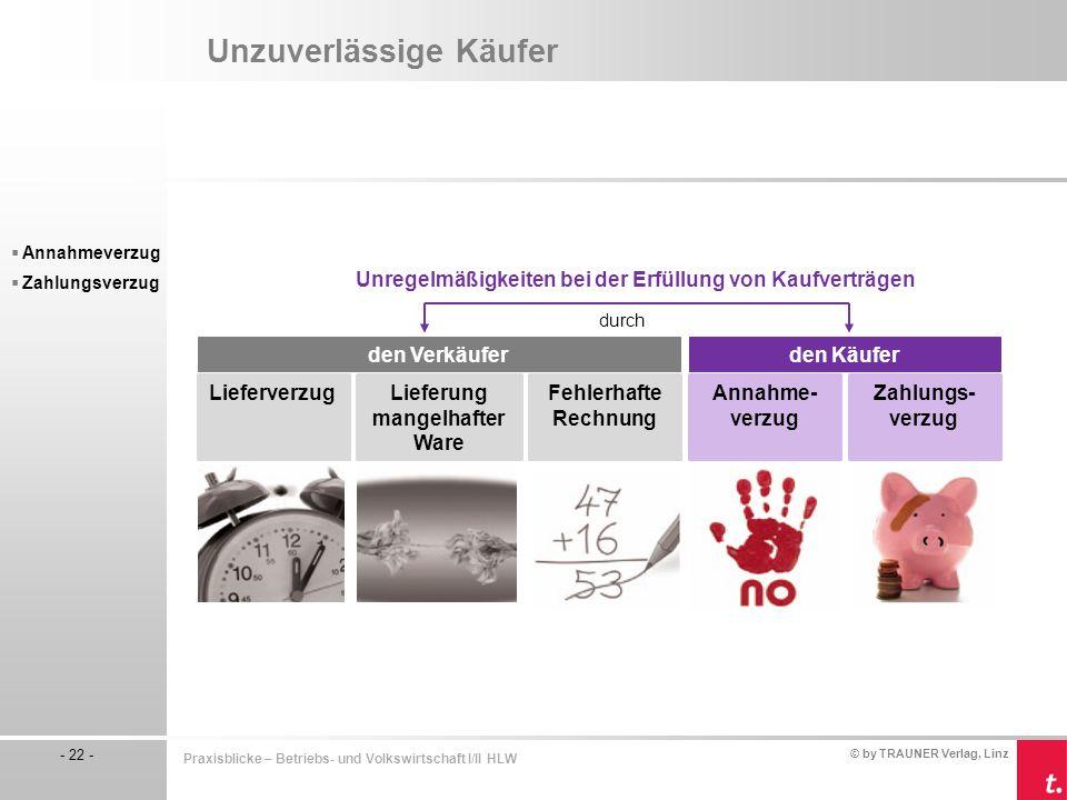 © by TRAUNER Verlag, Linz - 22 - Praxisblicke – Betriebs- und Volkswirtschaft I/II HLW Unzuverlässige Käufer  Annahmeverzug  Zahlungsverzug den Verk